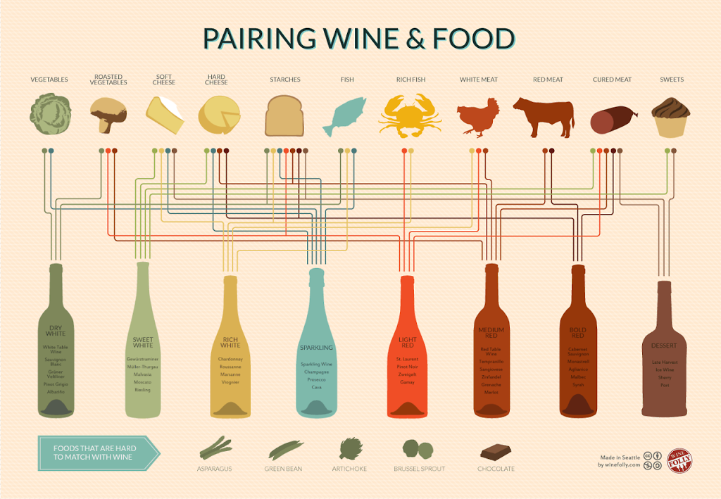jak dobrać wino do jedzenia infografika