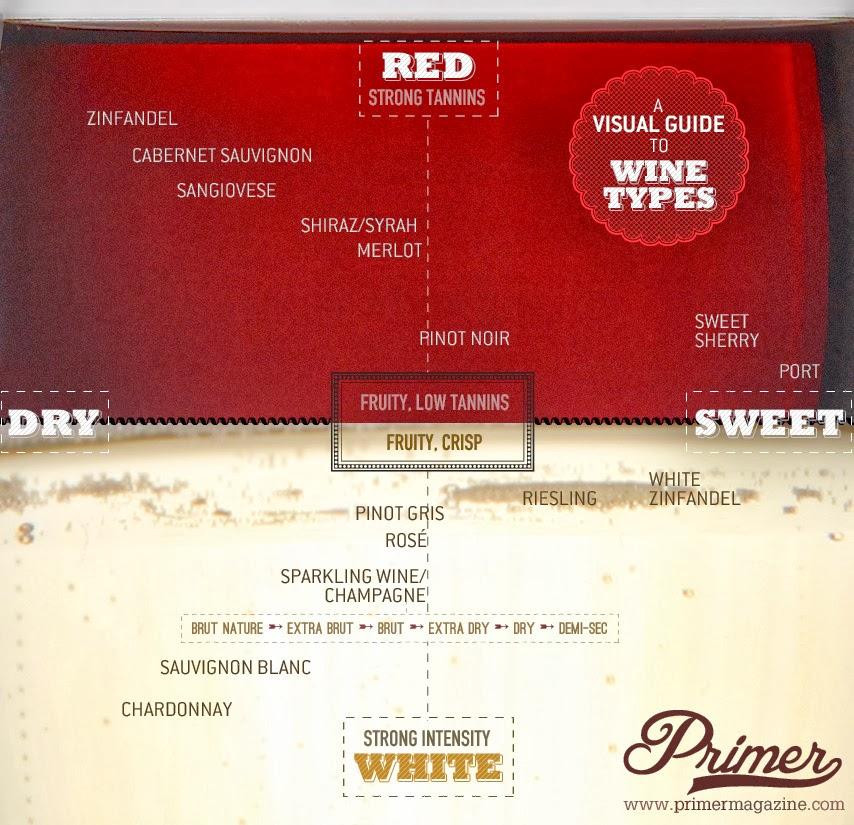 przewodnik po rodzajach wina