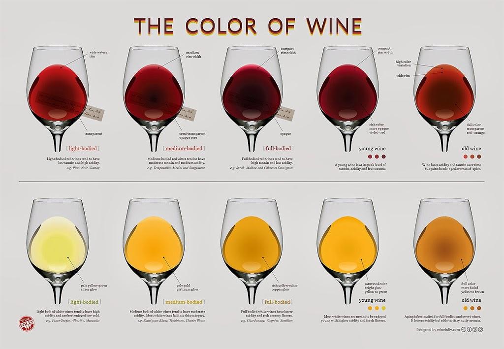 ściąga z odcieni wina