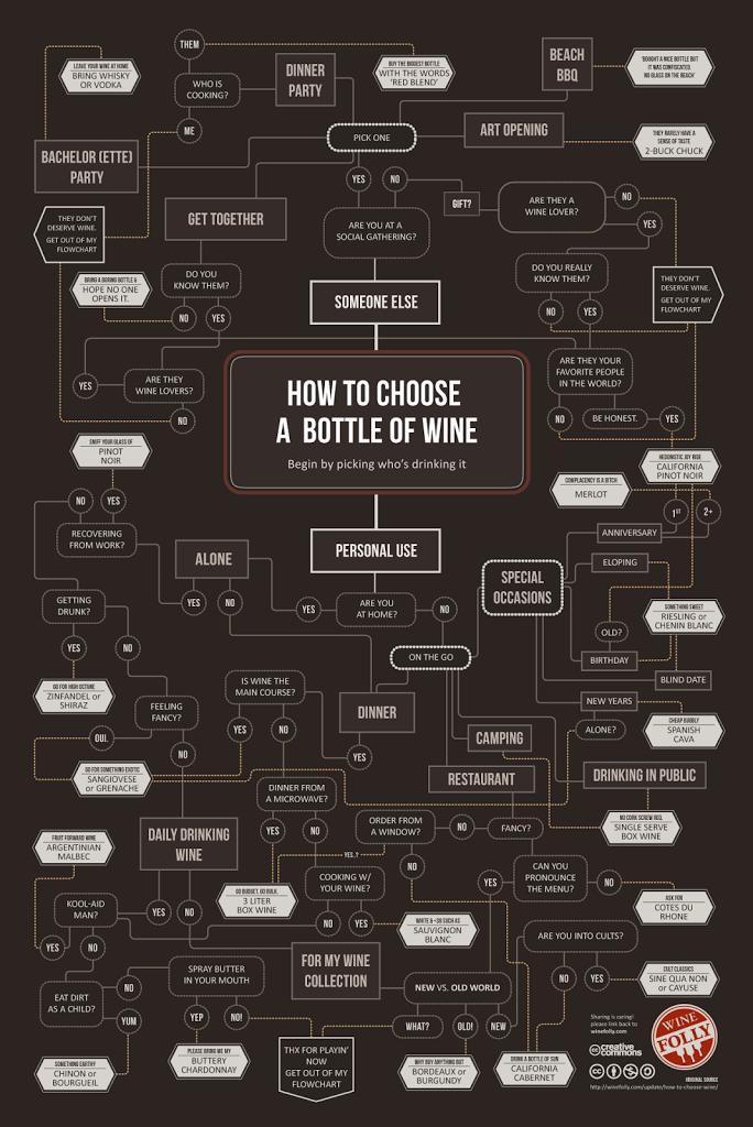 jak wybrać odpowiednie wino